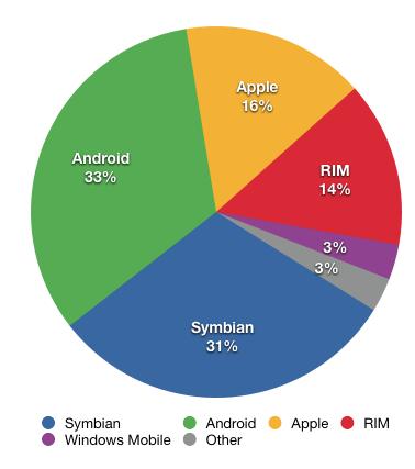 Smartphone OS share