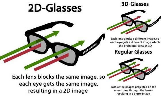princip 3D brýlí