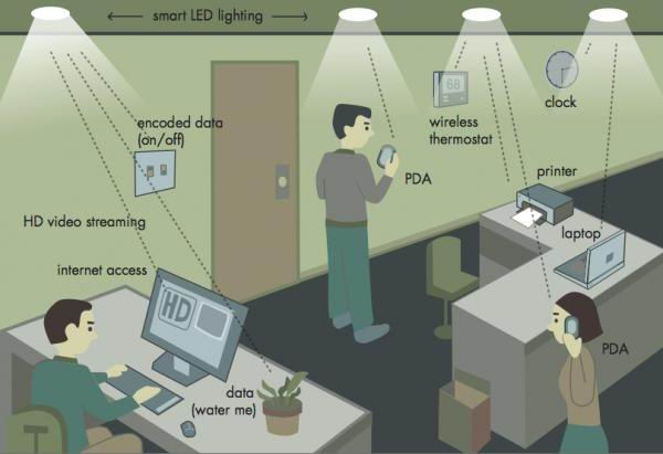 Li-Fi wireless