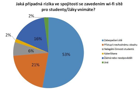 Wi-fi se stává v českých školách standardem