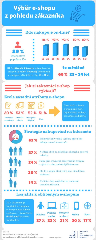 infografika, jak Češi nakupují v e-shopech